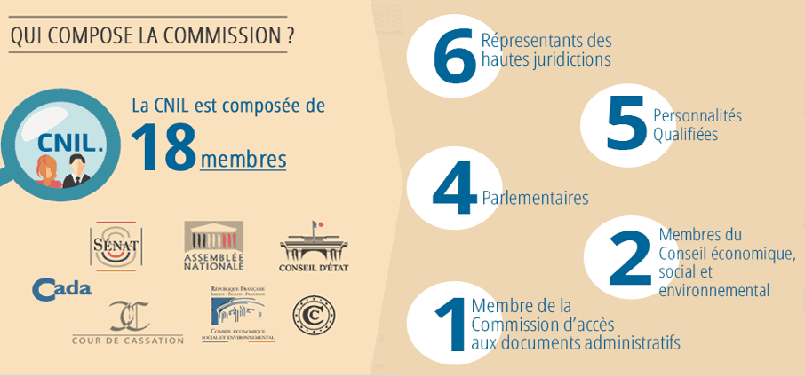 organigramme commission CNIL