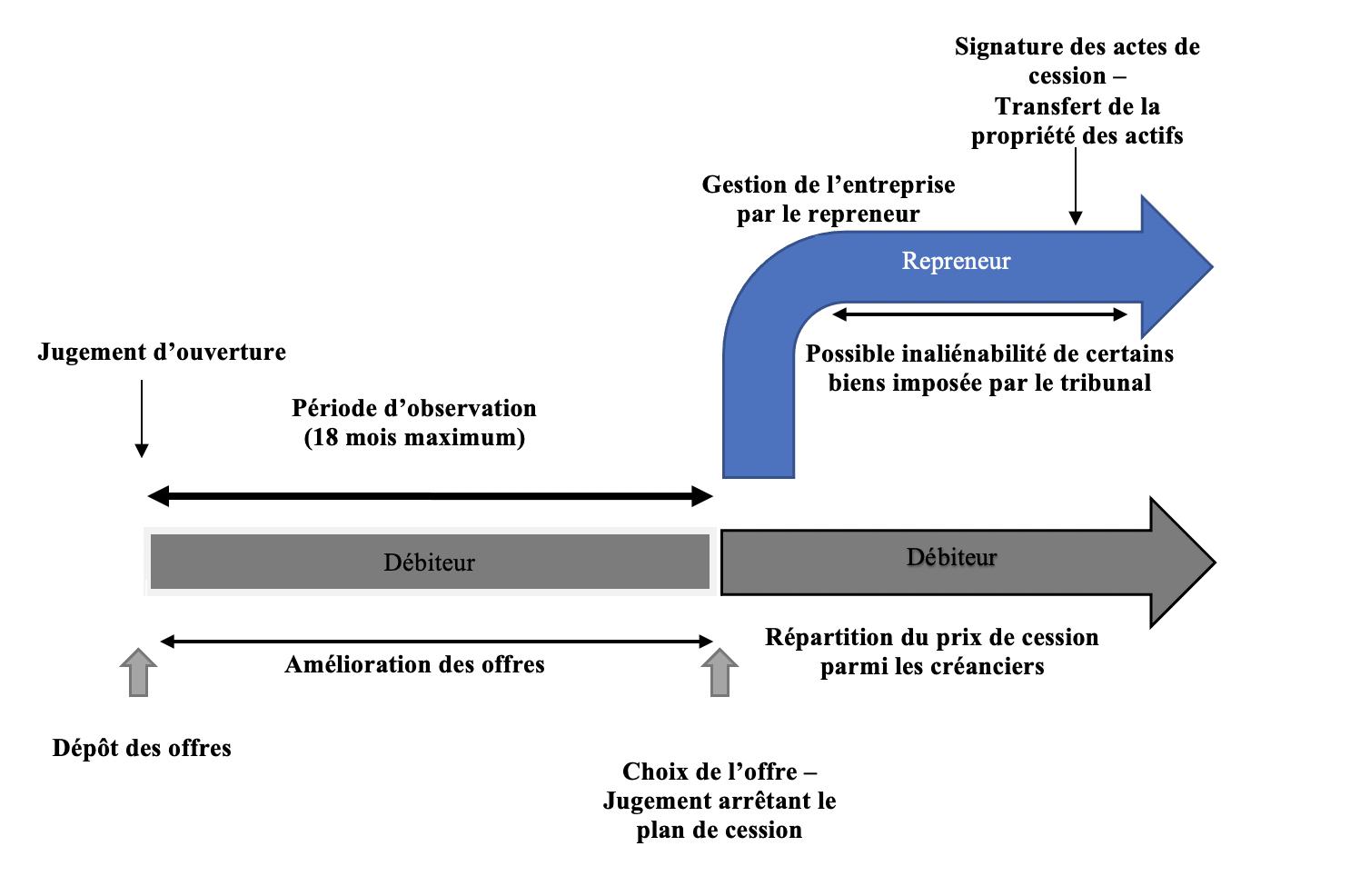 schema plan de cession